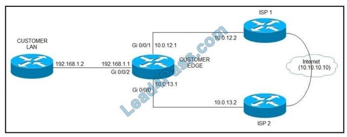 certificatedumps 300-410 q9